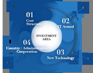 Investment Area